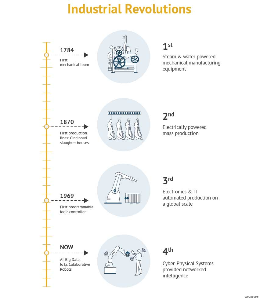 industrial revolutions timeline