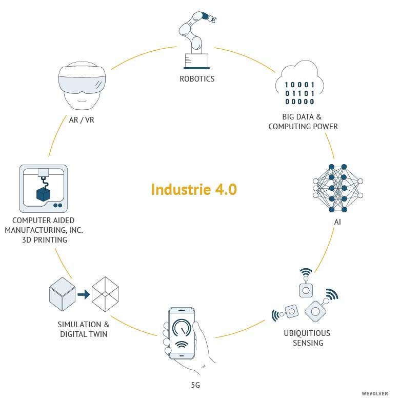 industrie 4.0 diagram
