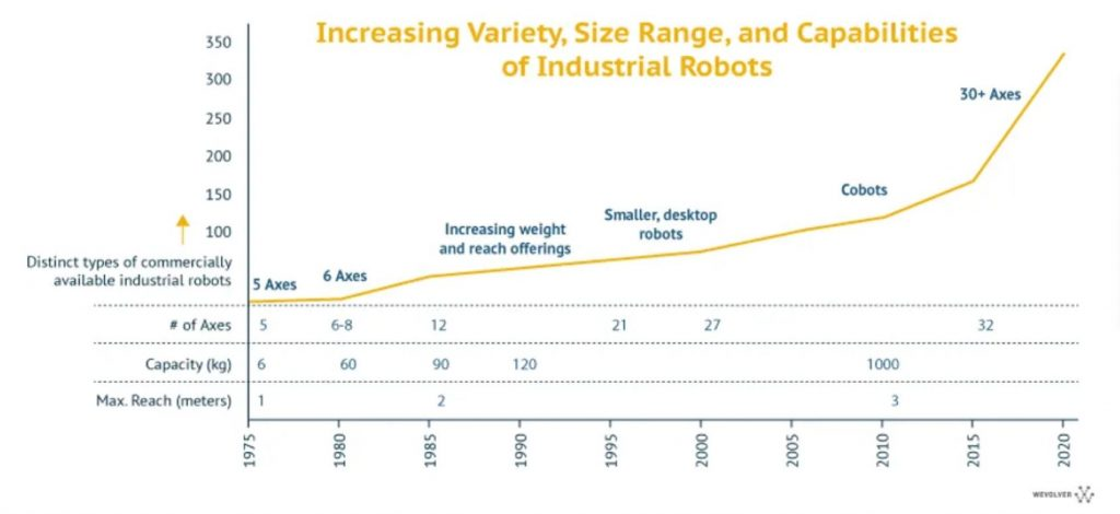 The increase in axes, capacity, and reach, paired with the expanding variety of available types grew the application domains of robotic arms. Image adapted from McKinsey.