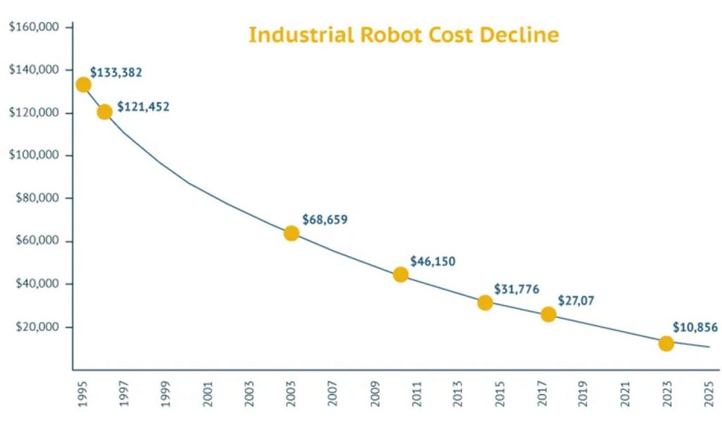 industrial robot cost decline graph