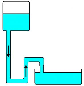 head pressure illustration: Water is pushed through from the top tank to the bottom basin by hydraulic head pressure