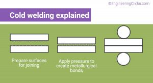 Cold welding. Step by step process explanation.